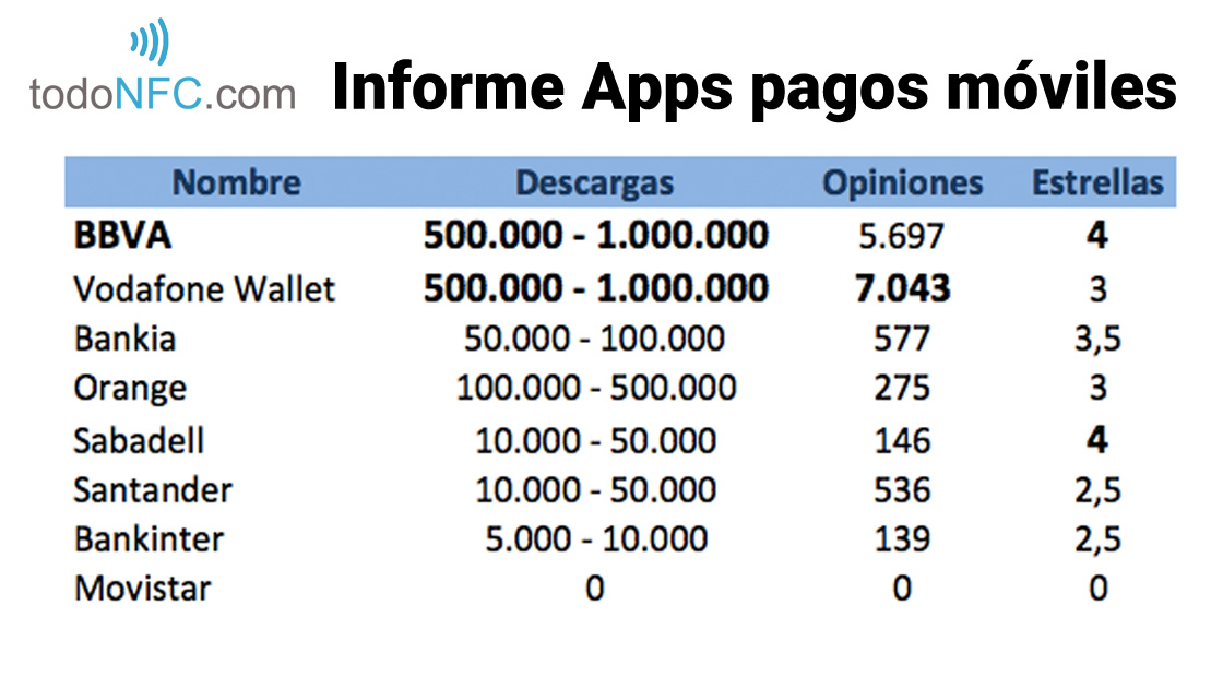 Informe apps pago movil